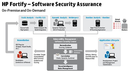 hp fortify application security, web application security