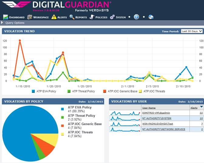 Digital Guardian DLP