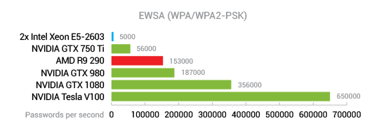 Elcomsoft Wireless Security Auditor WPA2/WPA2-PSK