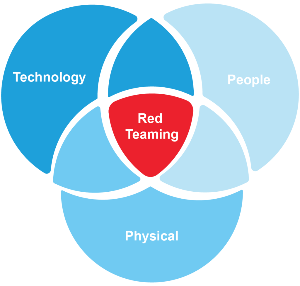 Red Team Assessment