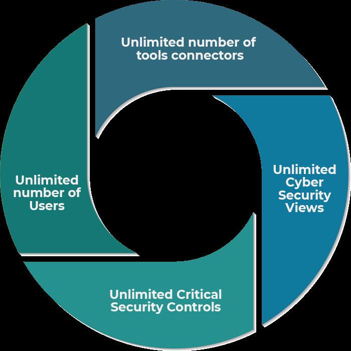 Security Audit Management