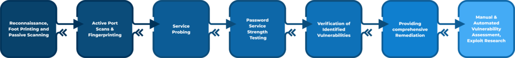 Penetration Testing Methodology